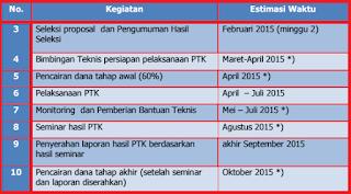 Penenlitian Tindakan Kelas (PTK) Puslitjakdikbud