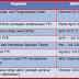 Program Kegiatan PTK (Penelitian Tindakan Kelas) Satuan Pendidikan