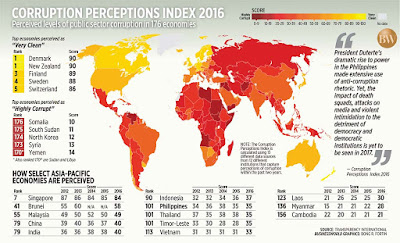 Corruption Perception Index 2017- India Ranks 81
