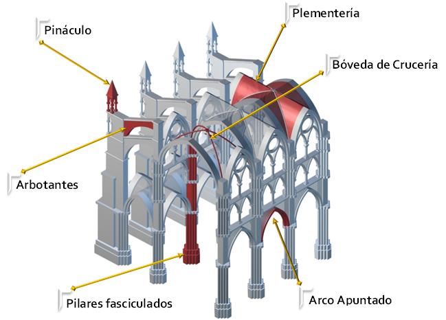 Templos Y Construcciones Religiosas Templos Católicos