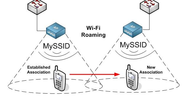 Revolution Wi-Fi: Wi-Fi Roaming Analysis Part 1