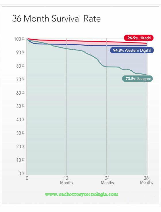 36_month prueba de discos duros fiables SSD mala tecnologia shurkonrad