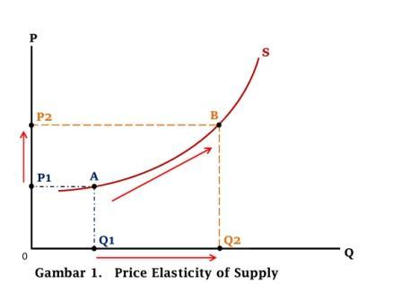 Diagram Elastisitas Harga Penawaran - www.ajarekonomi.com