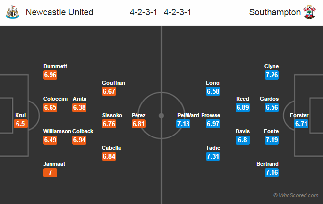Possible Line-ups Newcastle United vs Southampton