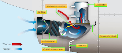 Reciprocating Engine Induction Systems