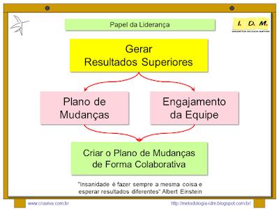 Curso Liderança - Processo Colaborativo - Planejamento de Mudanças
