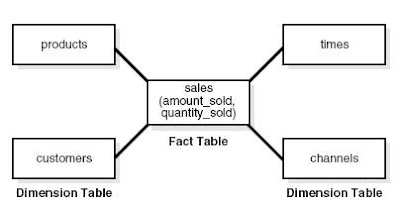Schema Modeling Techniques ~ ORACLE DATAWAREHOUSE