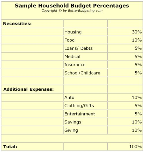 Better Budgeting Sample of Monthly Budget Expenses and Percentages