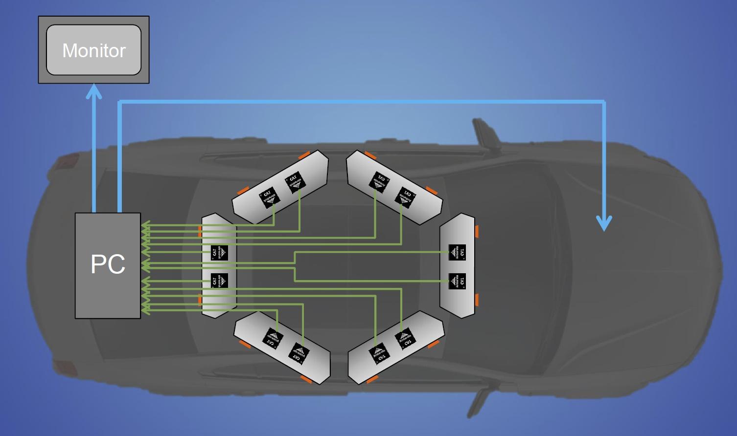 Image Sensors World: Ambarella Self-Driving Vehicle Has 20