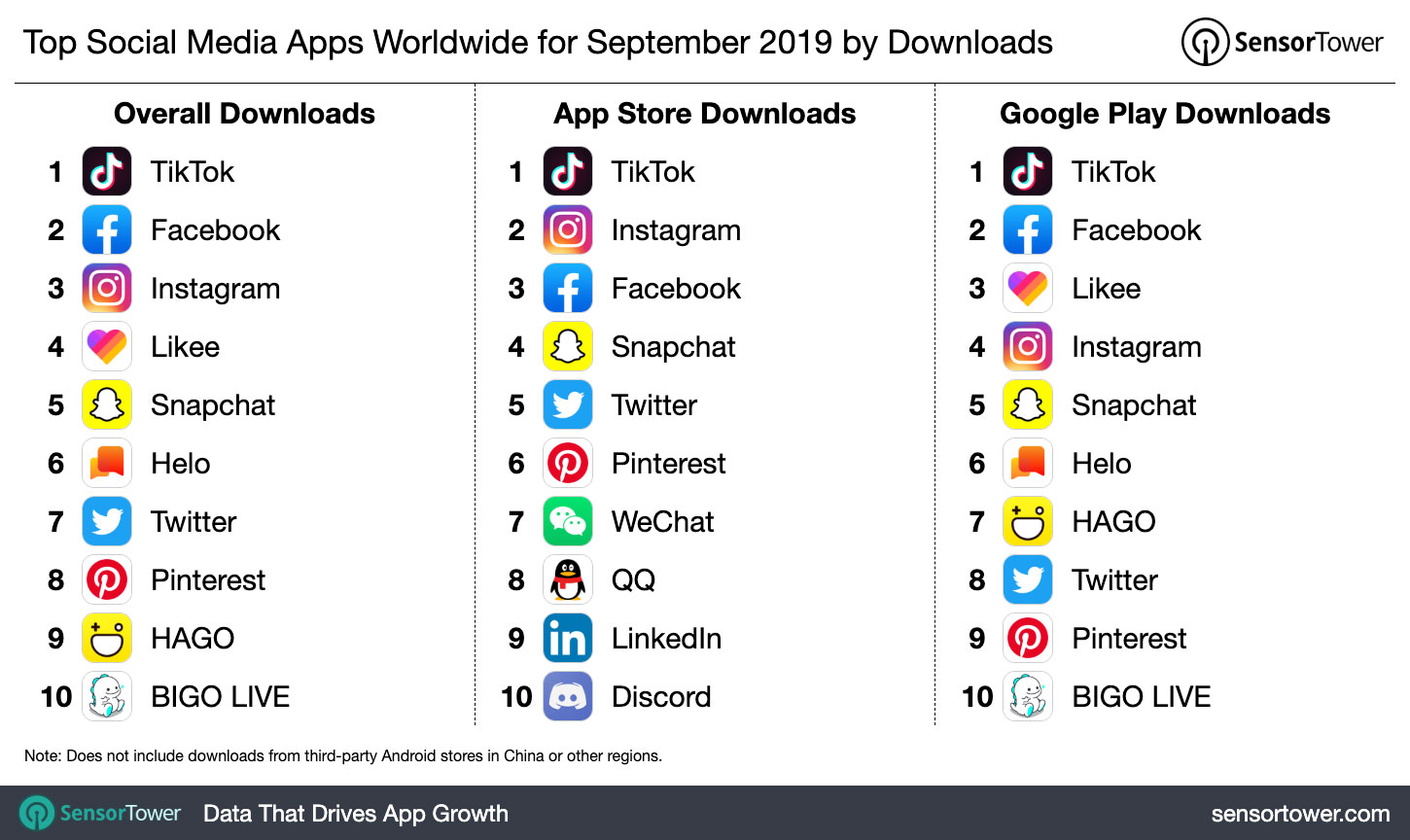 Top Social Media Apps Worldwide for September 2019 by Downloads - chart