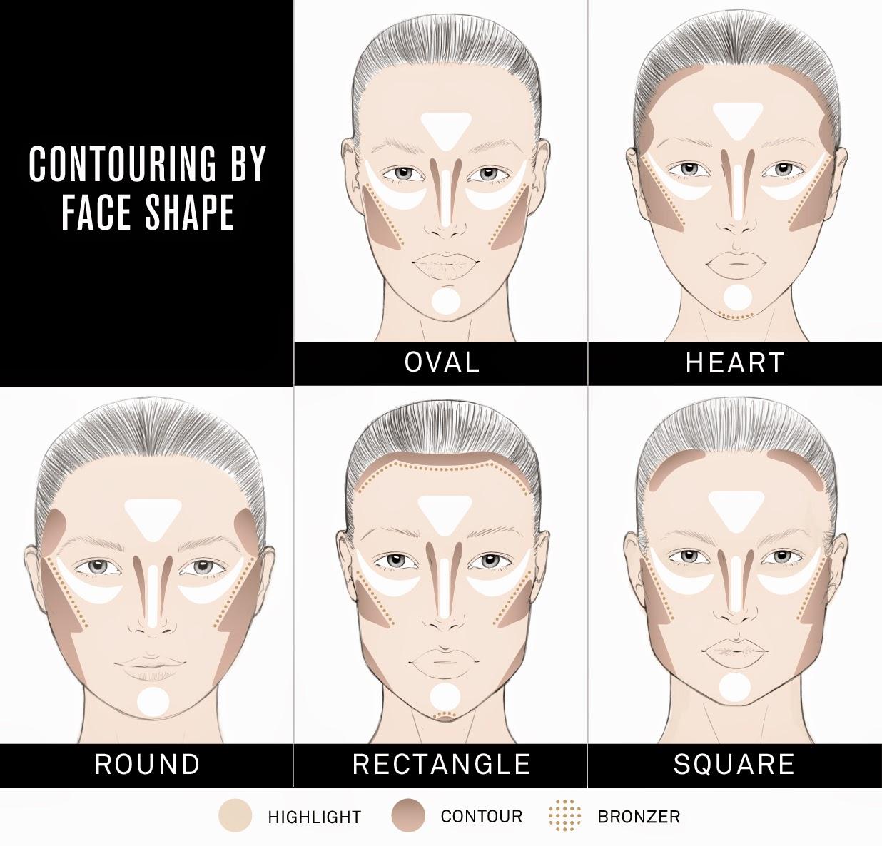 Contouring Gesicht
