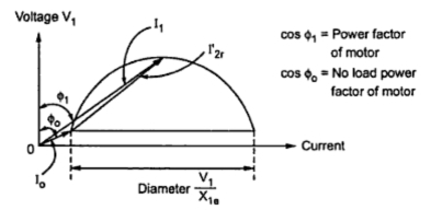 Circle Diagram of a 3 Phase Induction Motor ~ your ...