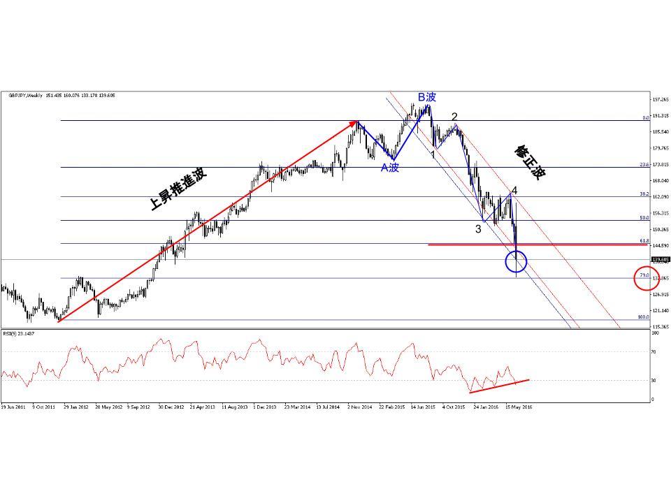 gbp/jpy.chart