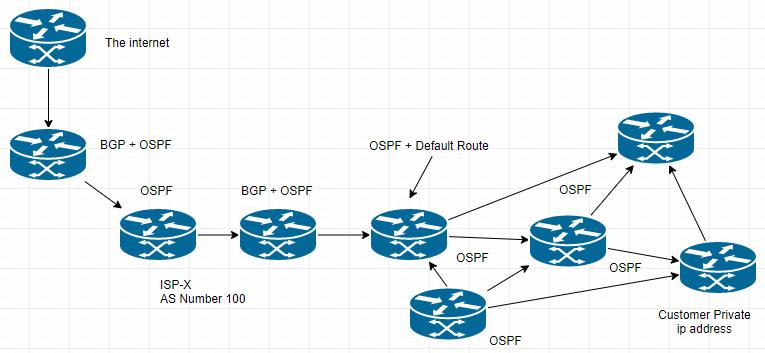 Perumusan Rute Untuk Tutorial Ujian Cisco CCNA
