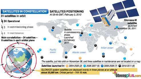Posisi satelit Glonass