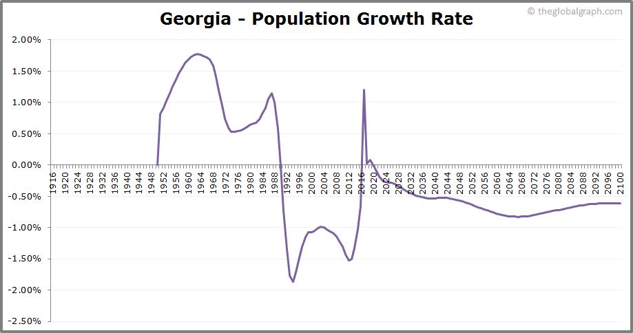 Georgia  Population Growth Rate