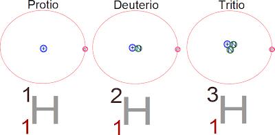 Resultat d'imatges de isotopos de hidrogeno
