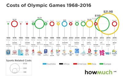 オリンピック 開催 総費用