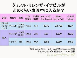 タミフル リレンザ イナビルがどのくらい血液中に入るか 血中濃度 半減期 AUC 分子量 表
