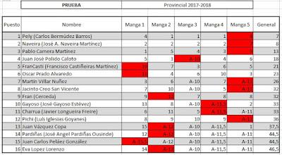FINAL%2BPROV - SurfCasting: Clasificación final Provincial