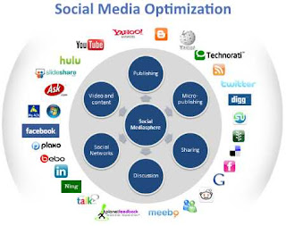 Digital Marketing agency in Delhi, Social Media Optimization, Social Media Optimization services, Social media optimizations Companies, Social media optimizations service