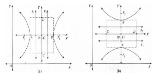 BAB IV Elips, Parabola, Hiperbola