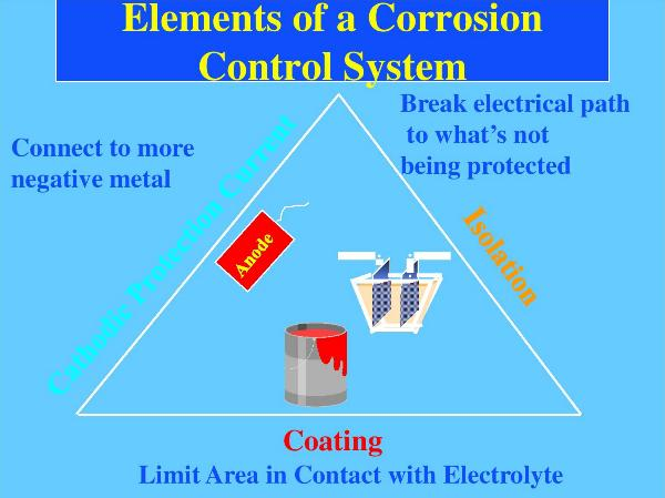 Elements of a corrosion control system