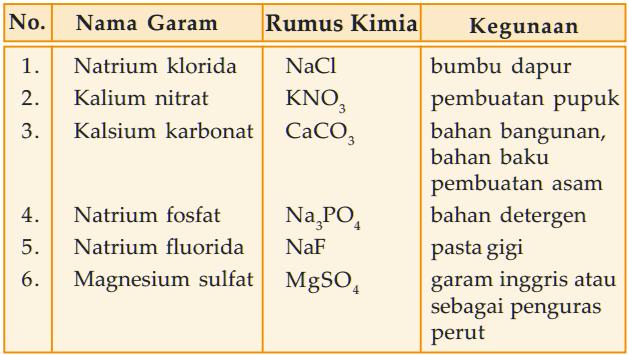 Contoh beberapa jenis garam, rumus kima, beserta kegunaannya