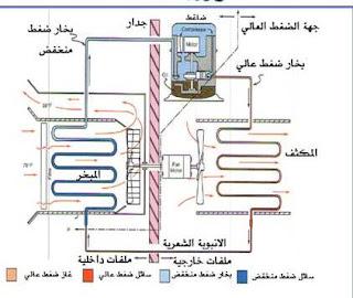 صيانة مكيف الهواء الشباك