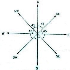 Angle and Direction formula 01