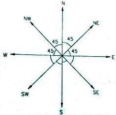 Angle and Direction formula 01