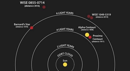 www.LaporanPenelitian.com Laporan Penelitian Exoplanet Proxima b Potensi Dunia Layak Huni Tetangga Terdekat Matahari