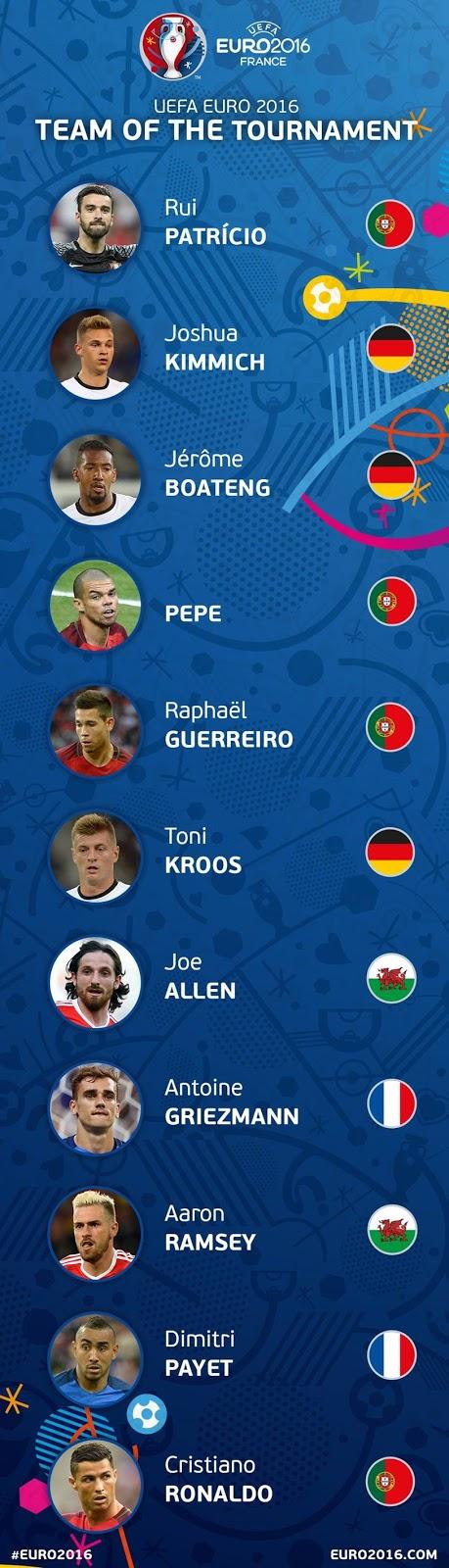 Euro 2016: Η καλύτερη ενδεκάδα