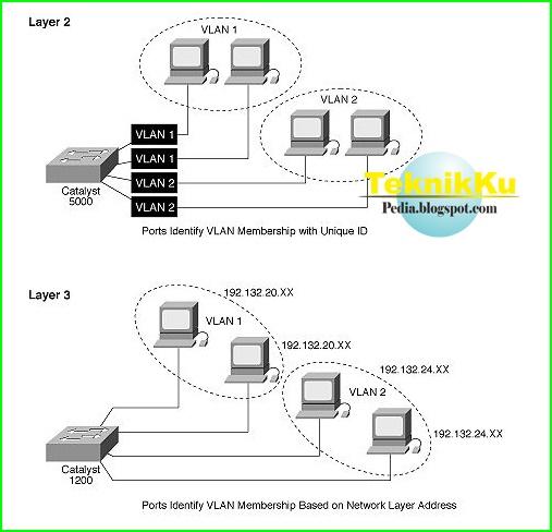 Definisi Dan Klasifikasi Jaringan VLAN