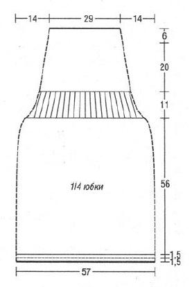 Medidas de falda