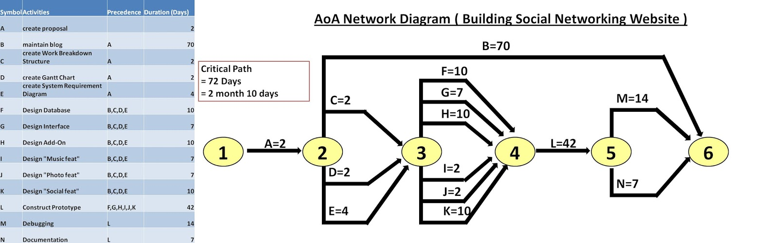 hight resolution of aoa network diagram building social networking website ver 1