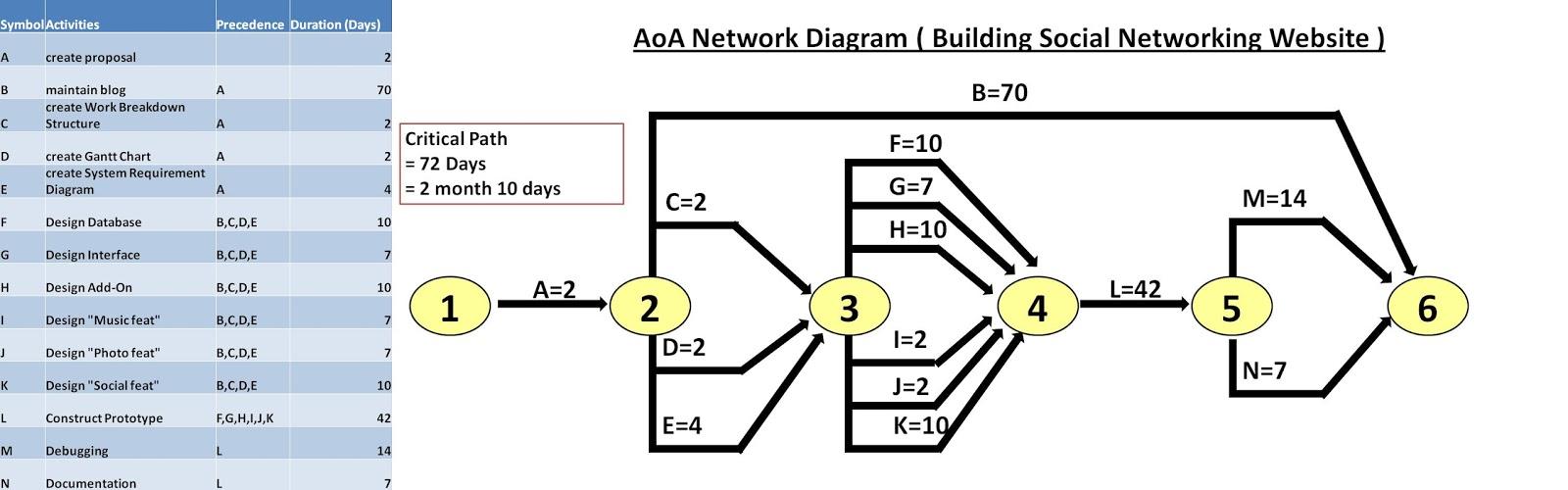 aoa network diagram building social networking website ver 1 [ 1600 x 500 Pixel ]