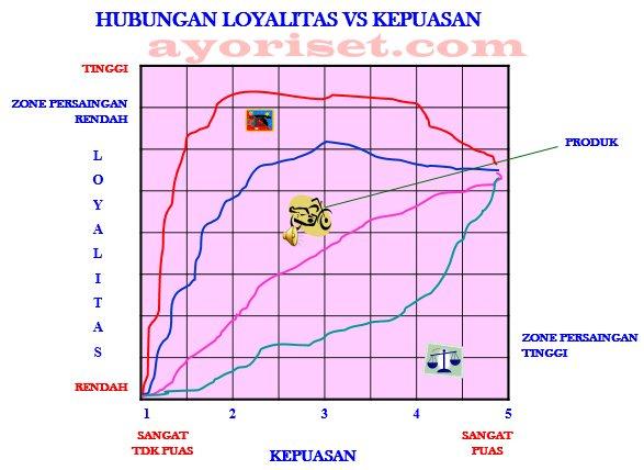 HUBUNGAN LOYALITAS VS KEPUASAN