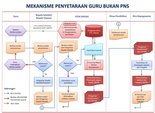 Mekanisme Penyertaan Jabatan Fungsional Guru Non PNS