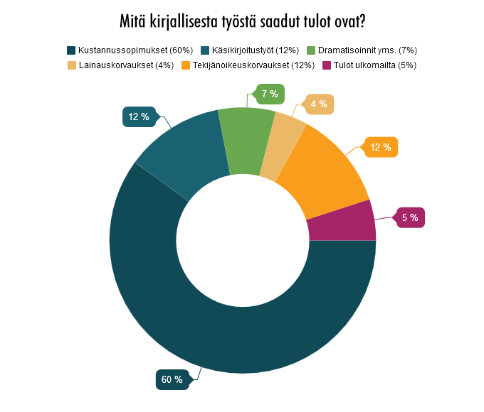 60 % kirjallisen työn tuloista tulevat kustantajalta, loput ovat peräisin mm. lainaus- ja tekijänoikeuskorvauksista, muista käsikirjoitustöistä, sekä käännös- ja dramatisointisopimuksista