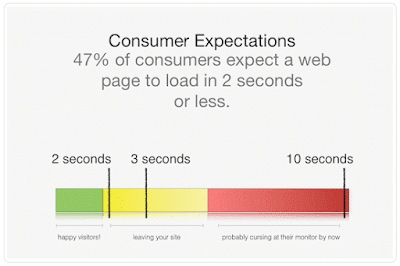 Tối ưu chuẩn PageSpeed Insights cho Blogspot (Blogger)