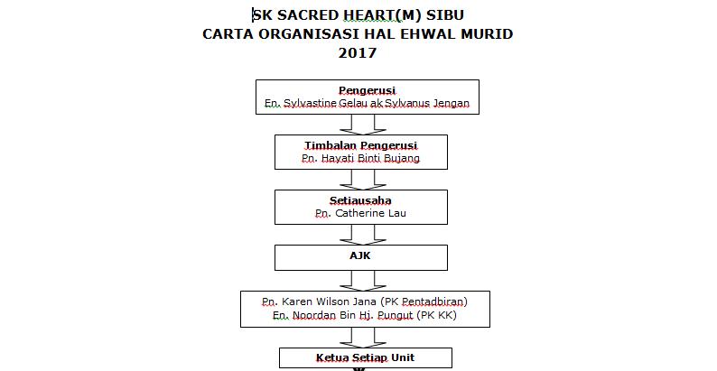 Sk Sacred Heart English Sibu Carta Organisasi Hal Ehwal Murid Tahun 2017