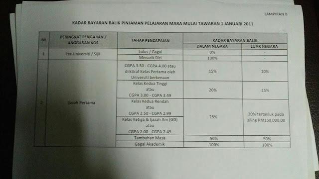 Bayaran Balik Pinjaman Mara Naik Rm700 Mulai Tahun Depan Mara Jawab Dakwaan Syed Saddiq Lobak Merah