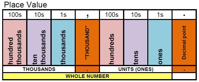 Classroom Freebies Too Place Value Charts