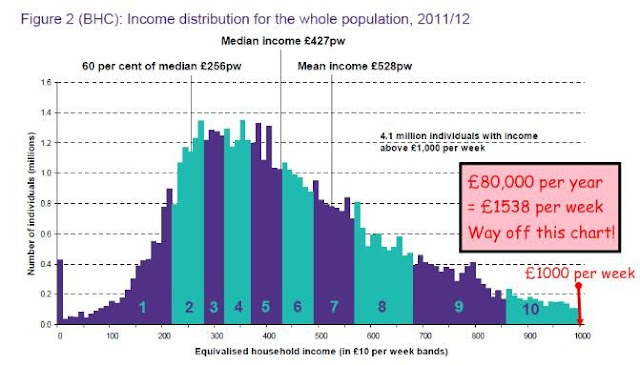 modest income
