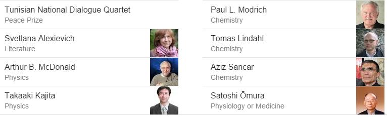 2015 Nobel Prize Winners - Full List-Economics,Peace ...
