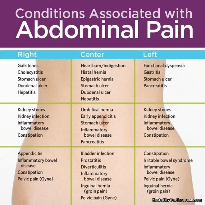5 Jenis Sakit Perut Yang Biasa Melanda
