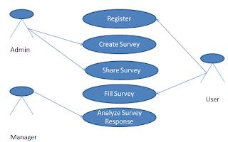 Survey application use case