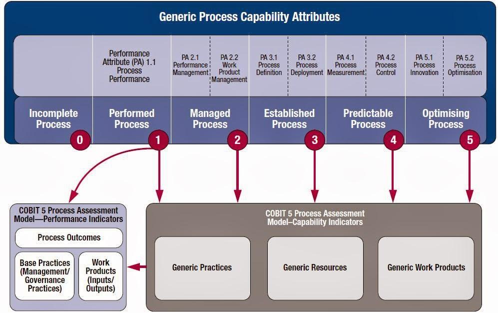 Knowledge: IT Governance  COBIT 5 version  S1E9  The COBIT 5 Process Capability Model