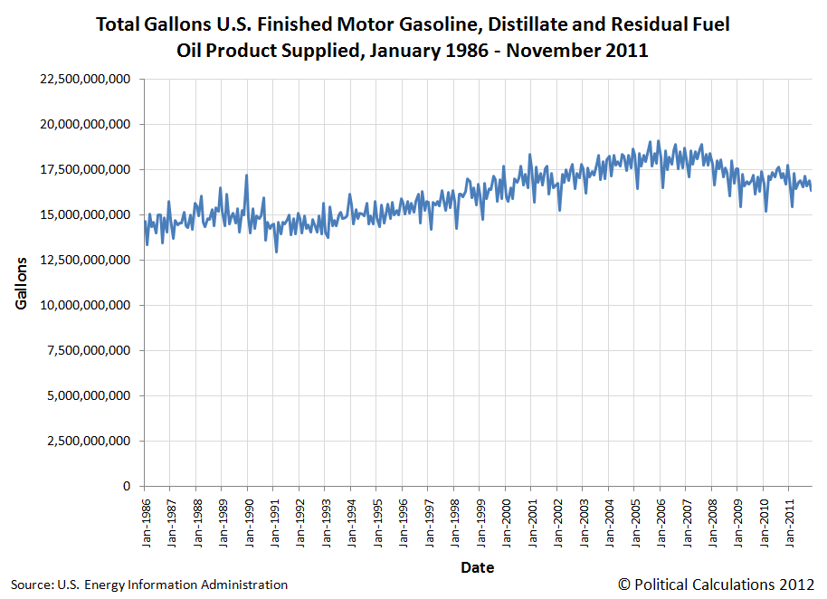 Total Gallons U.S. Finished Motor Gasoline, Distillate and Residual Fuel Oil Product Supplied, January 1986 - November 2011